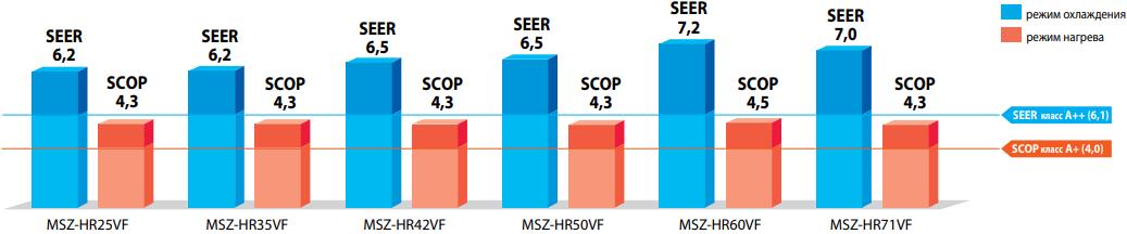 Кондиционер Mitsubishi Electric Classic MSZ-HR-VF / MUZ-HR-VF - Энергоэффективность