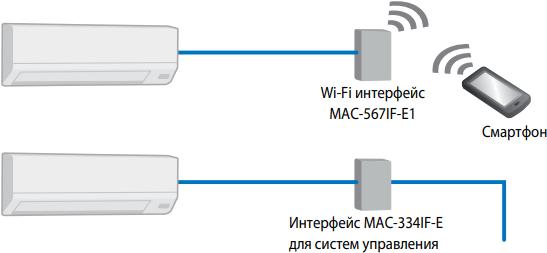 Кондиционер Mitsubishi Electric Classic MSZ-HR-VF / MUZ-HR-VF - Подключения Wi-Fi
