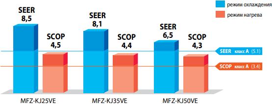 Напольный внутренний блок Mitsubishi Electric MFZ-KJ VE2 - Энергоэффективность