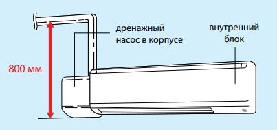 Настенный кондиционер Mitsubishi Electric PKA-M HAL/KAL - Опциональный дренажный насос