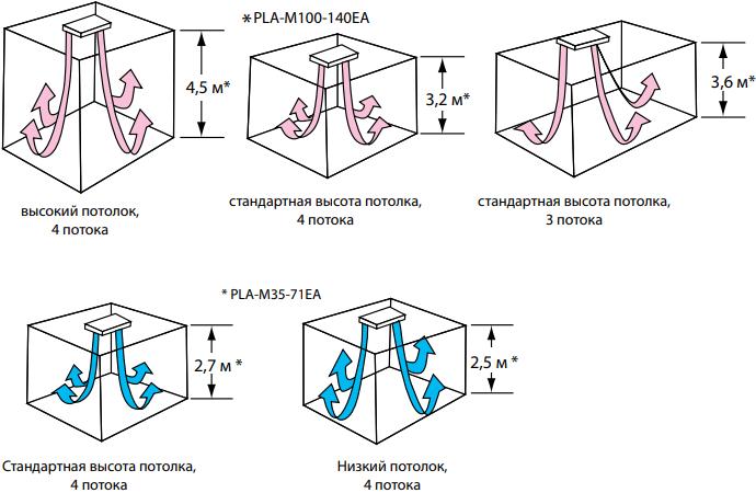 Кассетный внутренний блок Mitsubishi Electric PLA-M EA - Адаптация к помещениям с различным уровнем потолков
