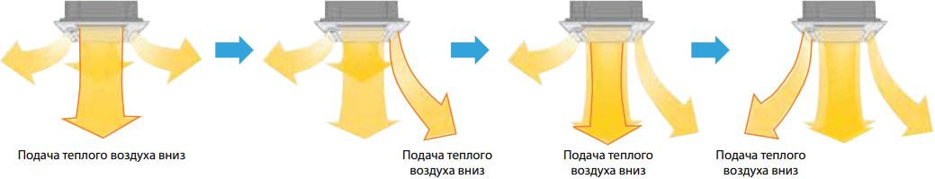 Кассетный внутренний блок Mitsubishi Electric PLA-M EA - Динамическое распределение теплого воздуха