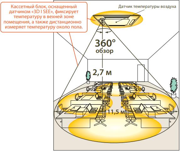 Кассетный внутренний блок Mitsubishi Electric PLA-M EA - Сканирование температуры пола и стен