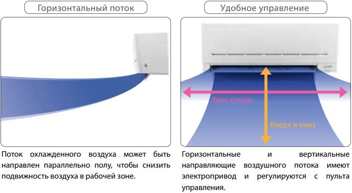 Настенный внутренний блок Mitsubishi Electric MSZ-AP VG - Система воздухораспределения