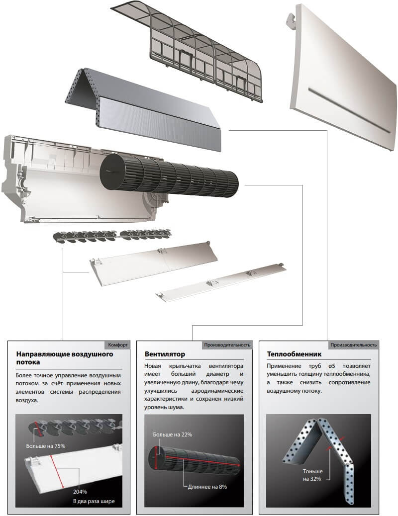 Настенный внутренний блок Mitsubishi Electric MSZ-AP VG - Конструкция и особенности