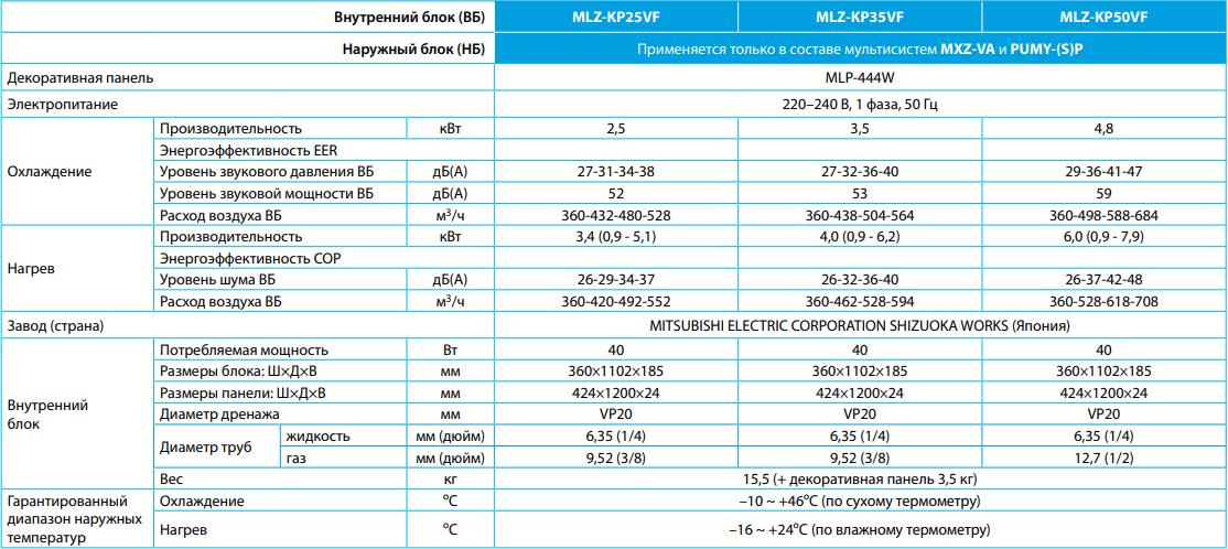 Кассетный внутренний блок Mitsubishi Electric MLZ-KP VF - Характеристики