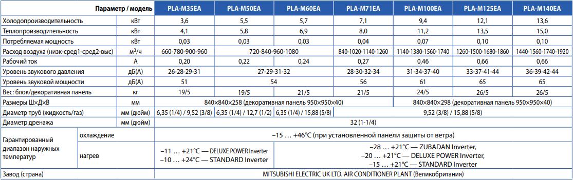 Кассетный внутренний блок Mitsubishi Electric PLA-M EA - Характеристики