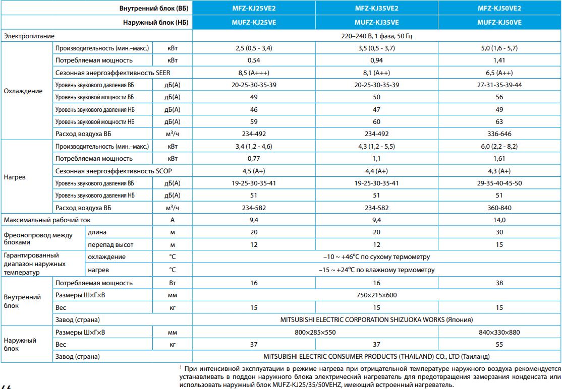 Напольный внутренний блок Mitsubishi Electric MFZ-KJ VE2 - Характеристики