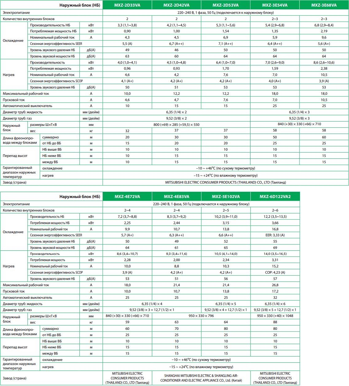 Наружный блок Mitsubishi Electric MXZ-VA - Характеристики