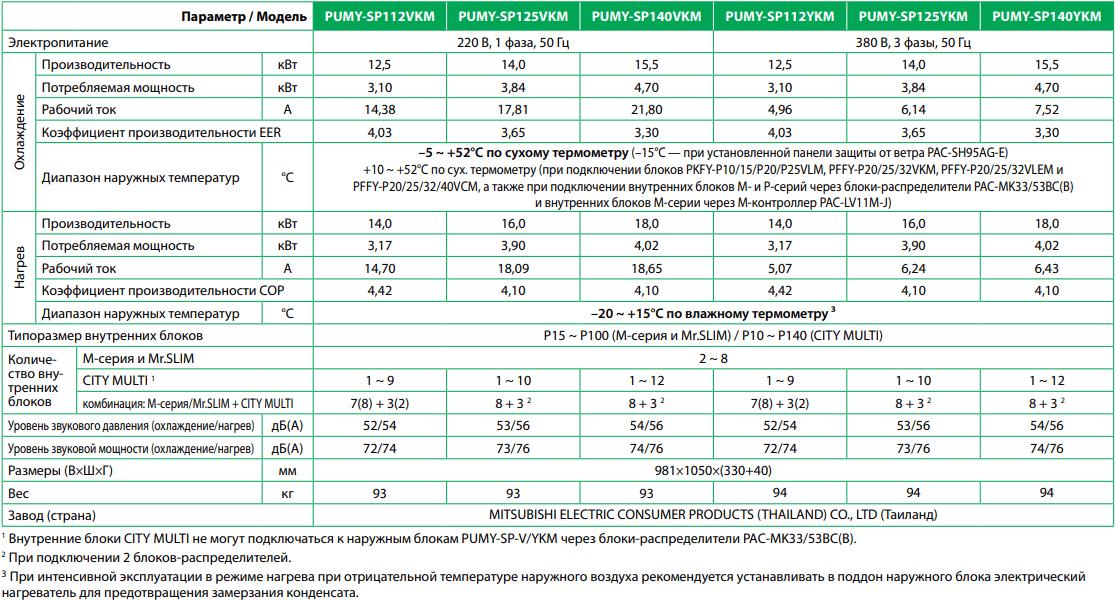 Наружный блок Mitsubishi Electric PUMY-SP-VKM-YKM - Характеристики