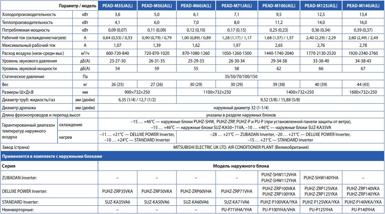 Канальный кондиционер Mitsubishi Electric Deluxe Power Inverter PEAD-M JA(L) / PUHZ-ZRP VKA - Характеристики