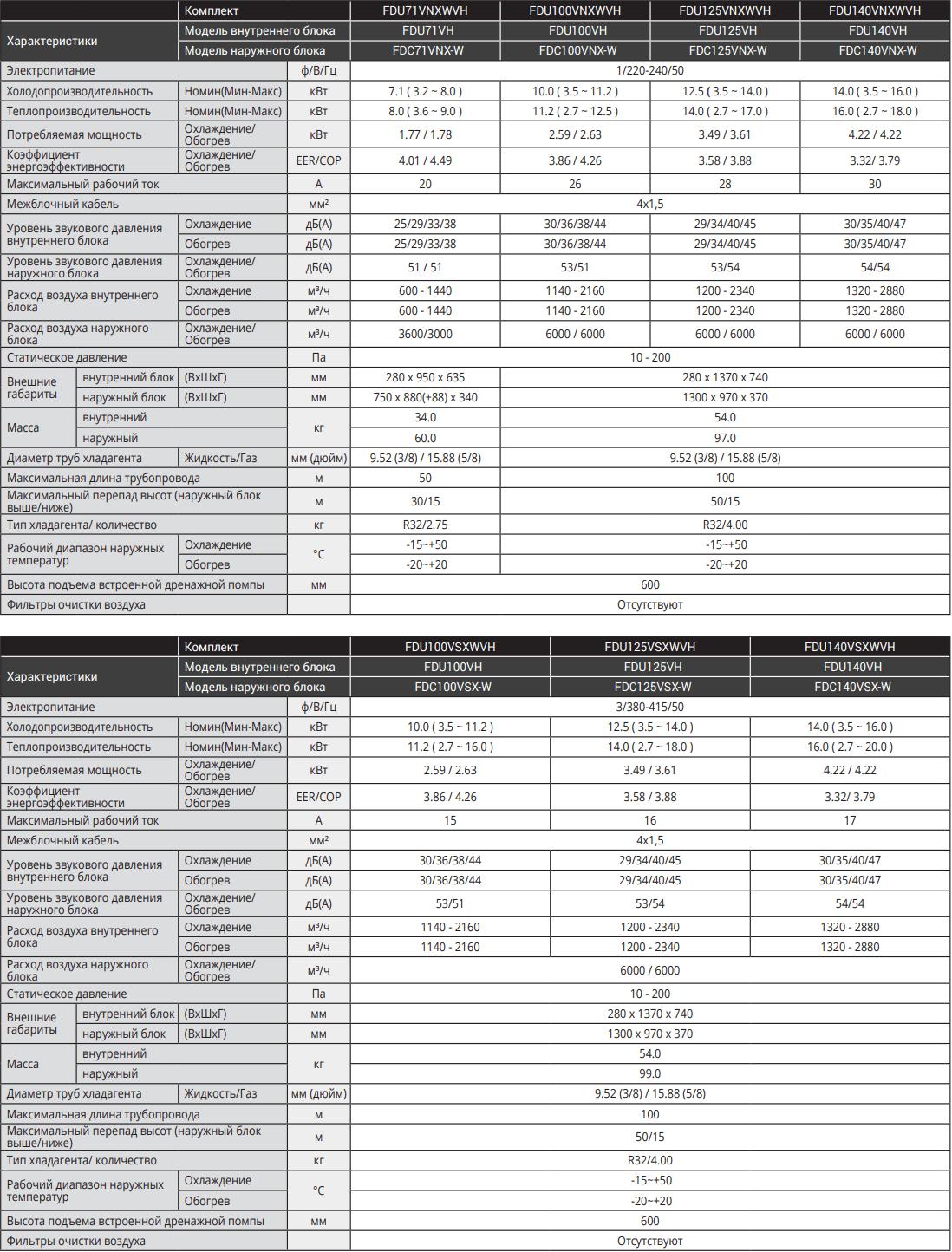 Канальный кондиционер Mitsubishi Heavy Hyper Inverter FDU-VH - Характеристики