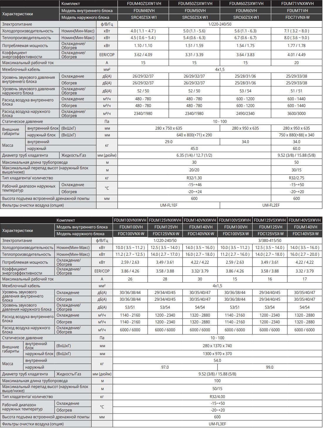 Канальный кондиционер Mitsubishi Heavy Hyper Inverter FDUM-VH - Характеристики