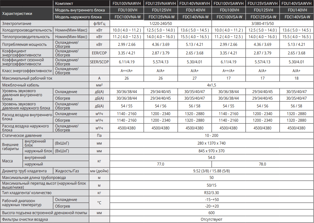 Канальный кондиционер Mitsubishi Heavy Micro Inverter FDU-VH - Характеристики