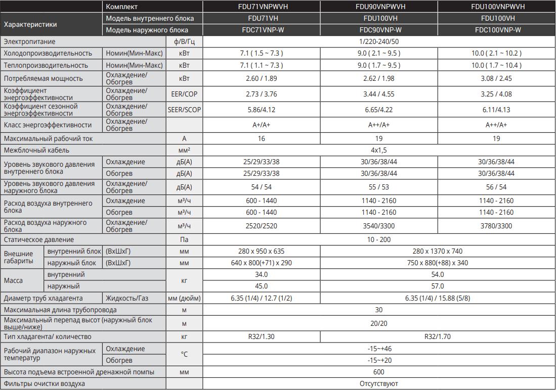 Канальный кондиционер Mitsubishi Heavy Standart Inverter FDU-VH - Характеристики