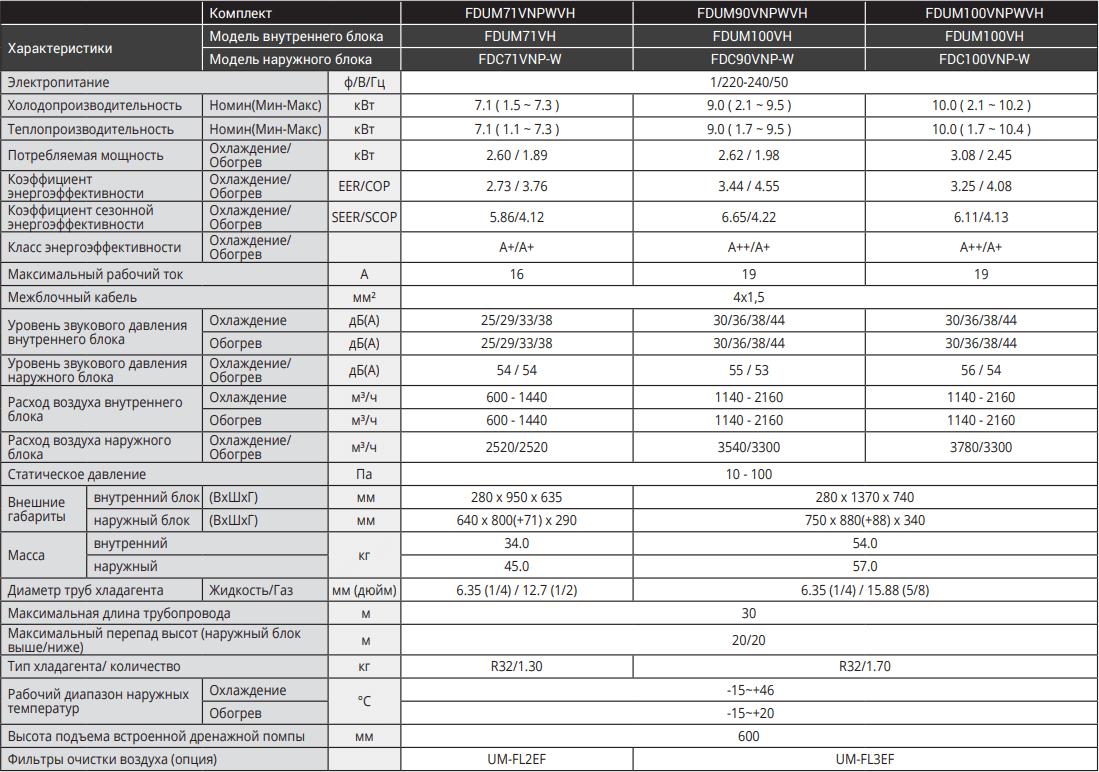 Канальный кондиционер Mitsubishi Heavy Standart Inverter FDUM-VH - Характеристики