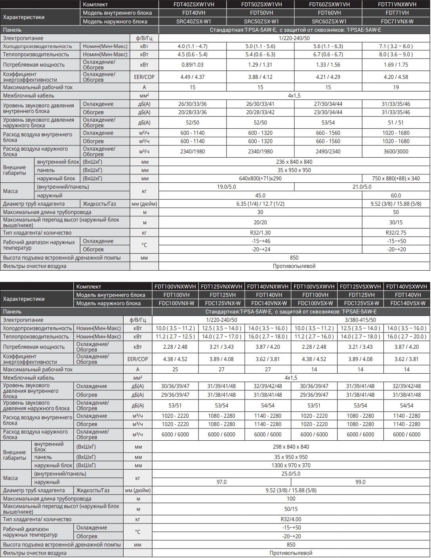 Кассетный кондиционер Mitsubishi Heavy Hyper Inverter FDT-VH - Характеристики