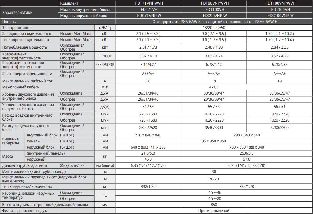 Кассетный кондиционер Mitsubishi Heavy Standart Inverter FDT-VH - Характеристики