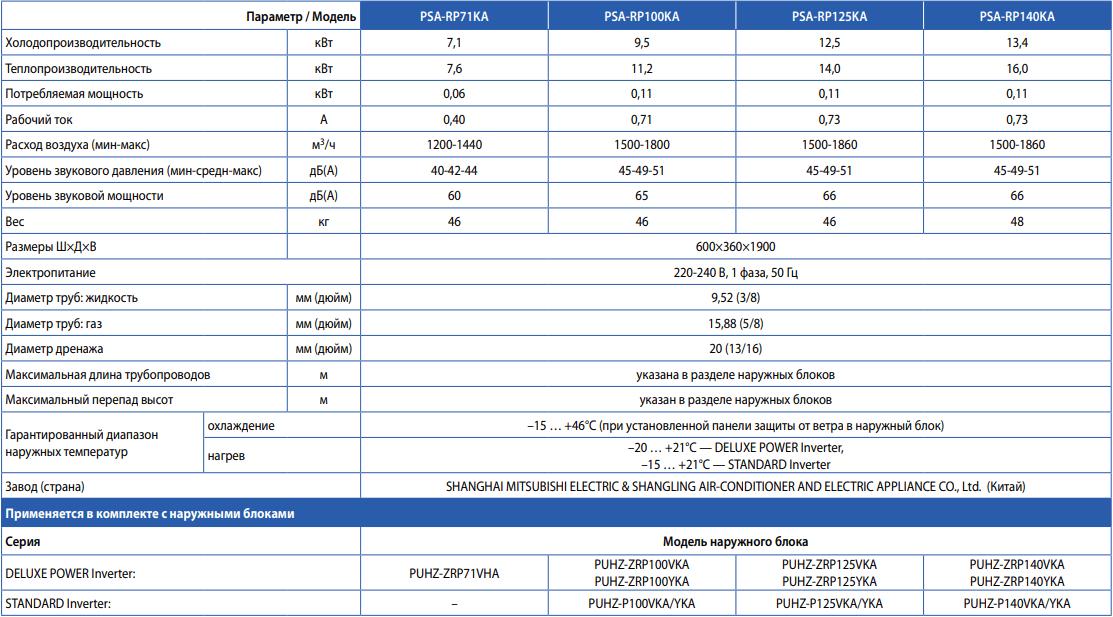 Напольный кондиционер Mitsubishi Electric PSA-RP KA - Характеристики