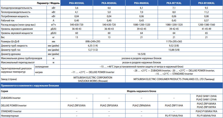 Настенный кондиционер Mitsubishi Electric PKA-M HAL/KAL - Характеристики