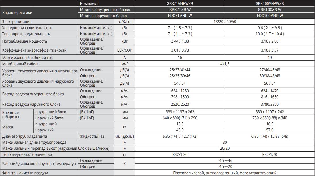 Настенный кондиционер Mitsubishi Heavy Standart Inverter SRK-ZR-W - Характеристики