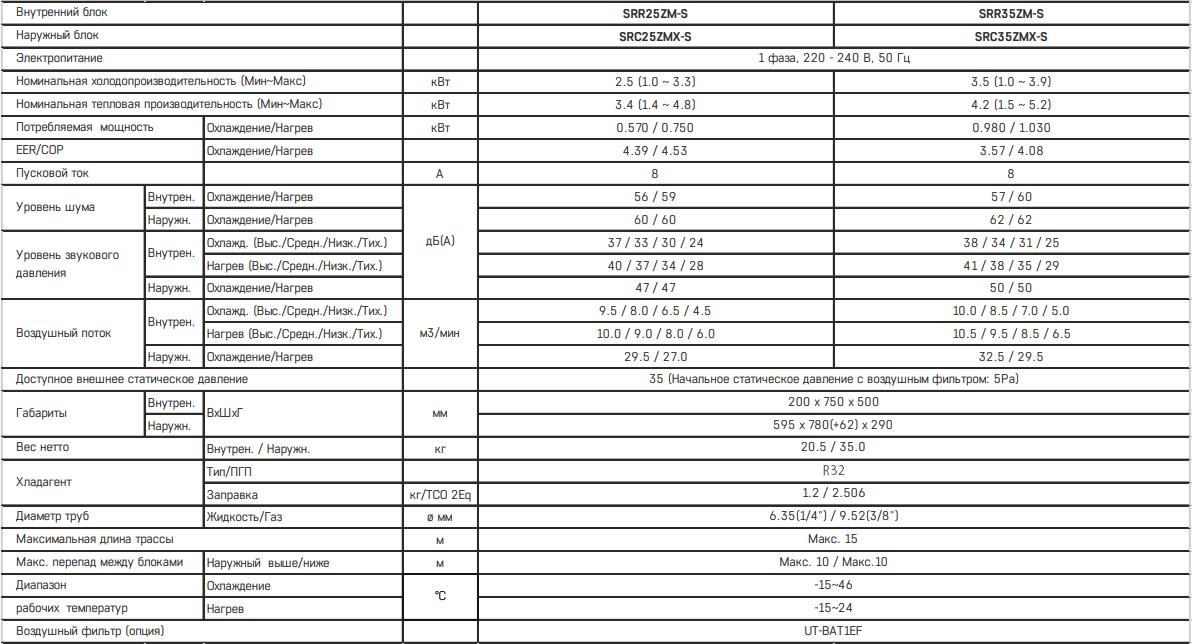 Канальный кондиционер Mitsubishi Heavy SRR ZS-W / SRC ZMX-W - Характеристики
