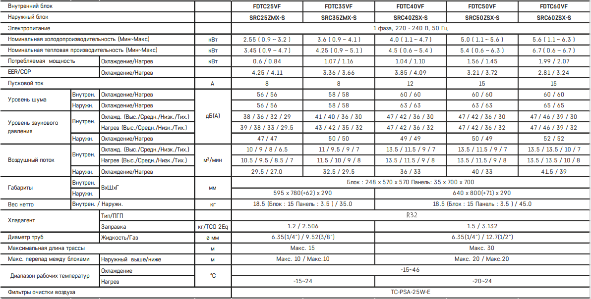 Кассетный кондиционер Mitsubishi Heavy FDTC VH / SRC ZMX-S - Характеристики