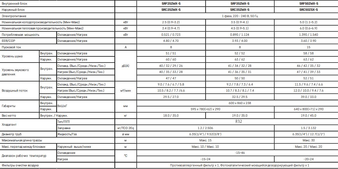 Напольный кондиционер Mitsubishi Heavy SRF ZMX-W / SRC ZMX-W - Характеристики