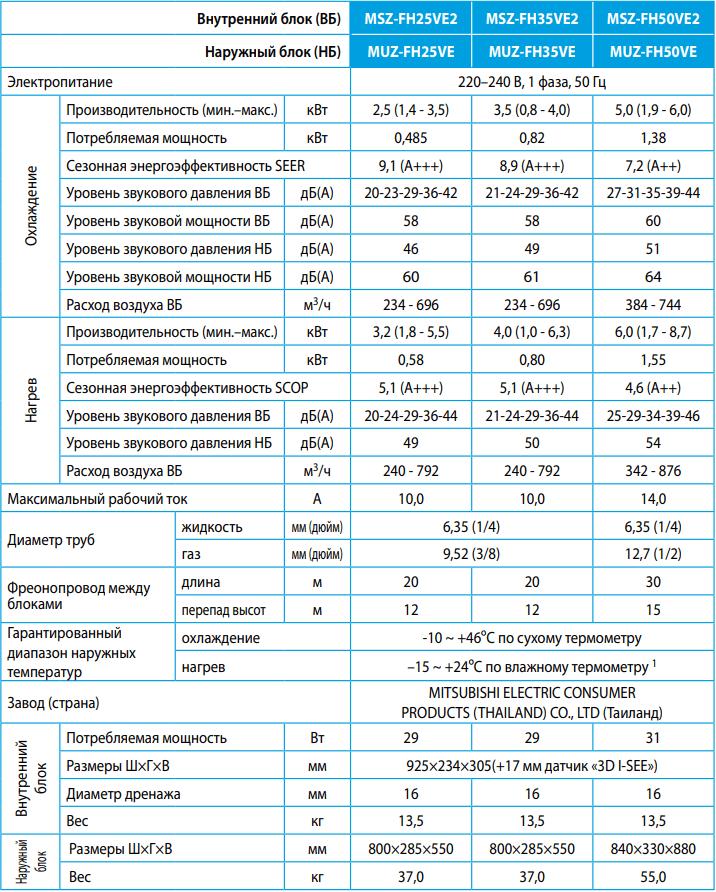 Кондиционер Mitsubishi Electric Deluxe MSZ-FH-VE / MUZ-FH-VE - Характеристики