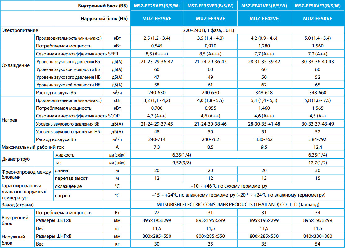 Кондиционер Mitsubishi Electric Design MSZ-EF-VE / MUZ-EF-VE - Характеристики