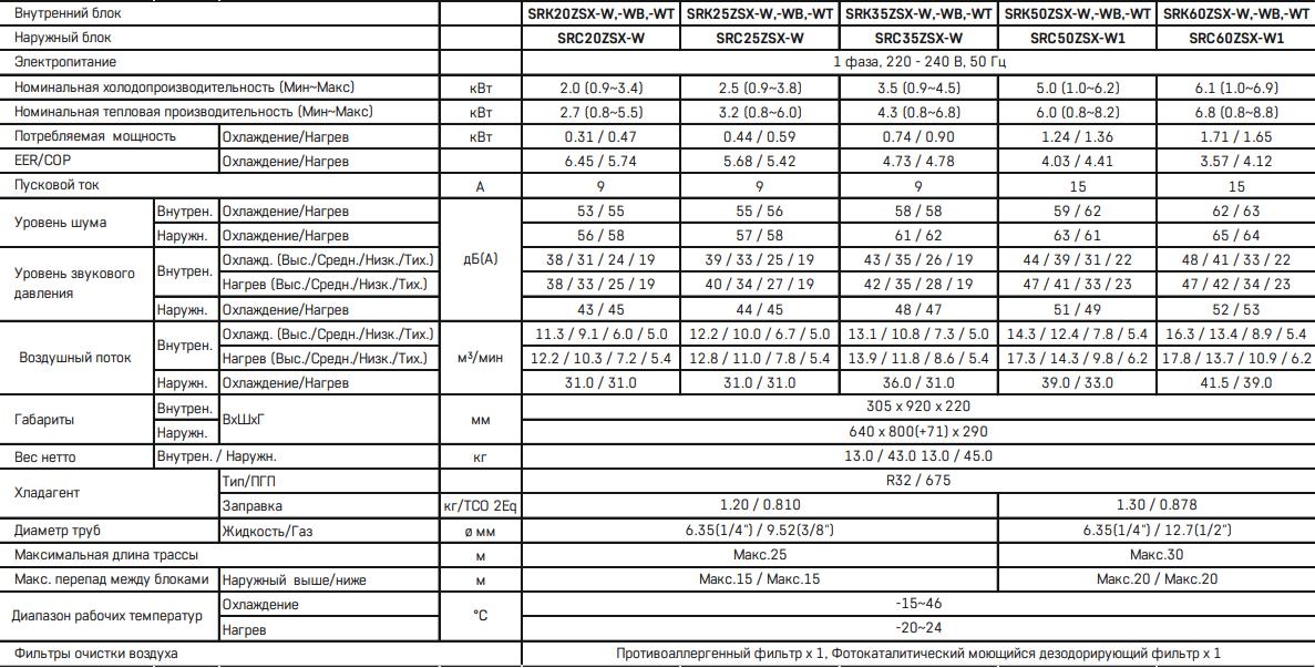 Кондиционер Mitsubishi Heavy Diamond SRK ZSX-W / SRC ZSX-W - Характеристики