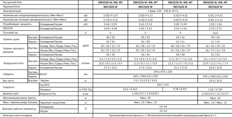 Кондиционер Mitsubishi Heavy Premium SRK ZS-W / SRC ZS-W - Характеристики