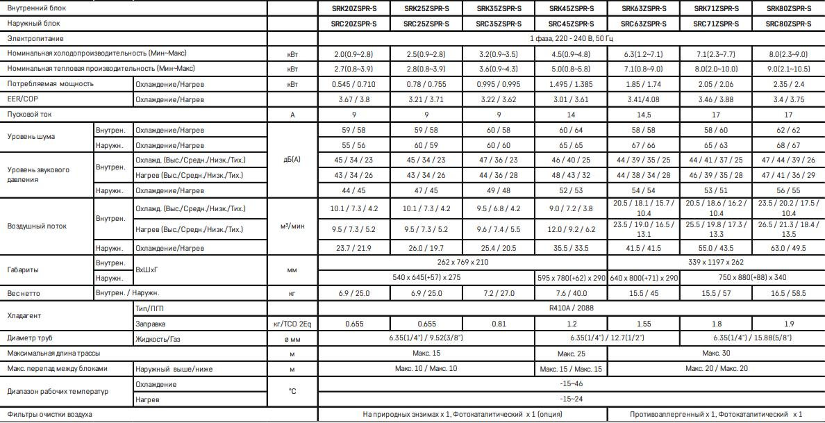 Кондиционер Mitsubishi Heavy Standart+ SRK ZSPR-S / SRC ZSPR-S - Характеристики