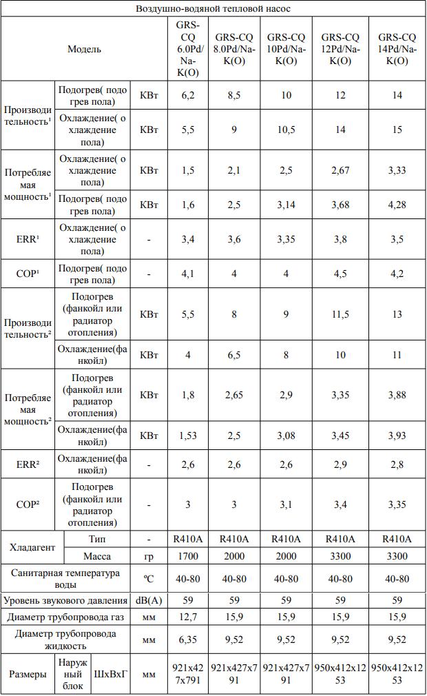 Тепловой насос Gree Versati II - Характеристики наружных блоков