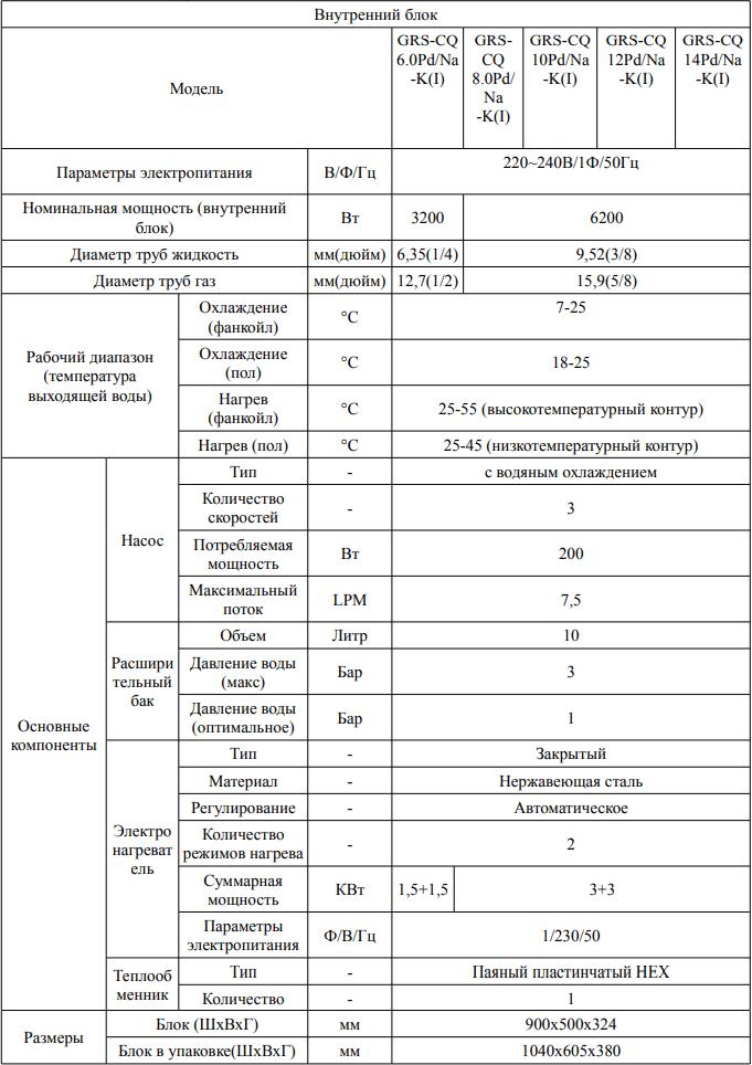Тепловой насос Gree Versati II - Характеристики внутренних блоков