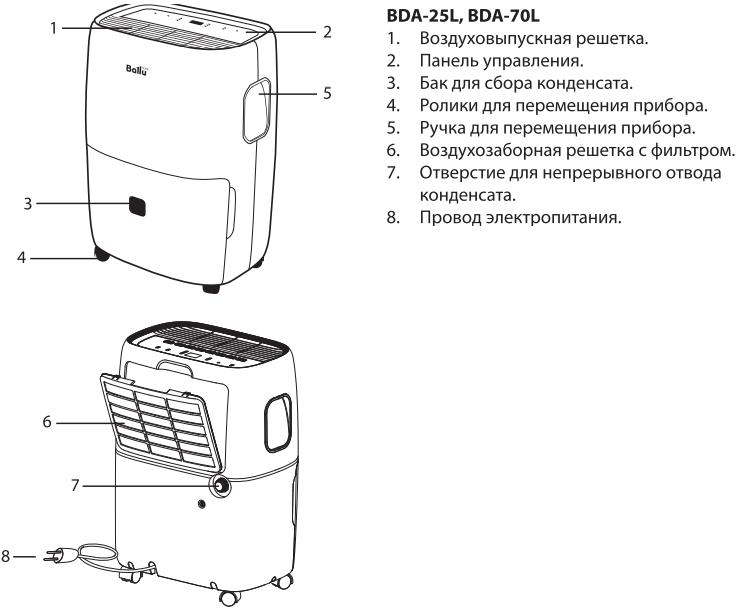 Осушитель воздуха Ballu BDA-25L-75L - Конструкция