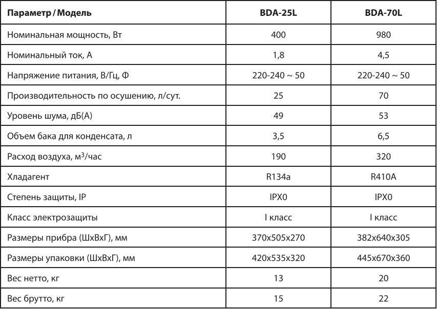 Осушитель воздуха Ballu BDA-25L-75L - Технические характеристики