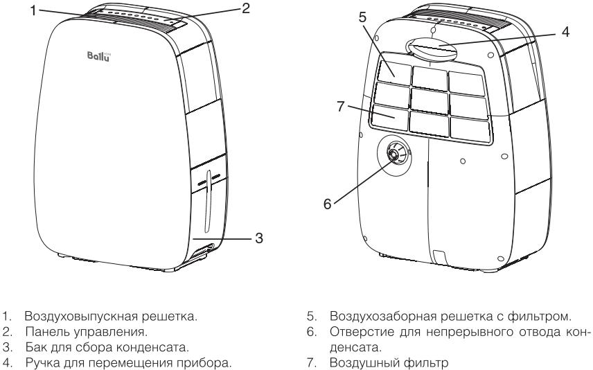 Осушитель воздуха Ballu BDH-20L - Конструкция