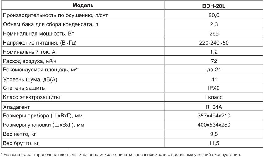 Осушитель воздуха Ballu BDH-20L - Технические характеристики