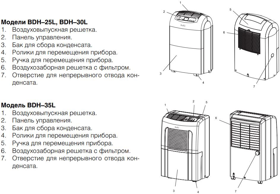 Осушитель воздуха Ballu BDH-25L-35L - Конструкция