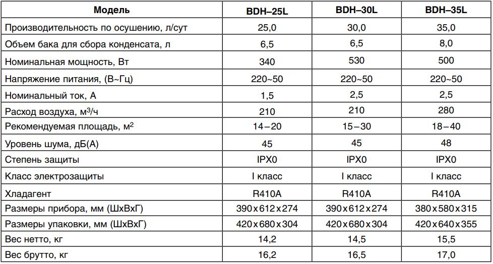 Осушитель воздуха Ballu BDH-25L-35L - Технические характеристики