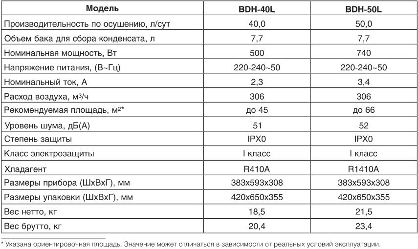 Осушитель воздуха Ballu BDH-40L-50L - Технические характеристики