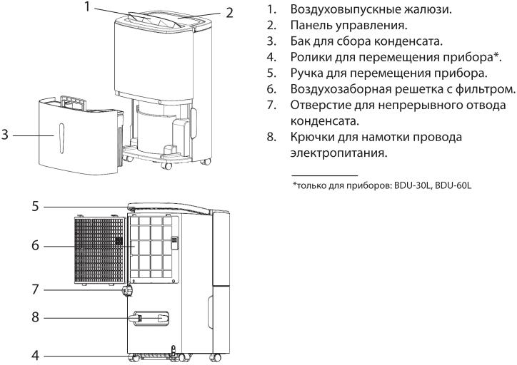 Осушитель воздуха Ballu BDU-10L-60L - Конструкция