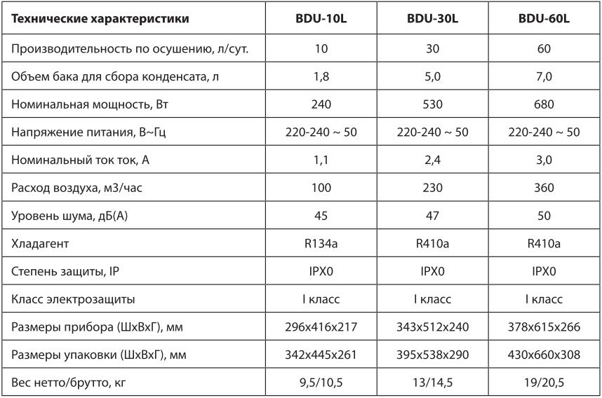 Осушитель воздуха Ballu BDU-10L-60L - Технические характеристики