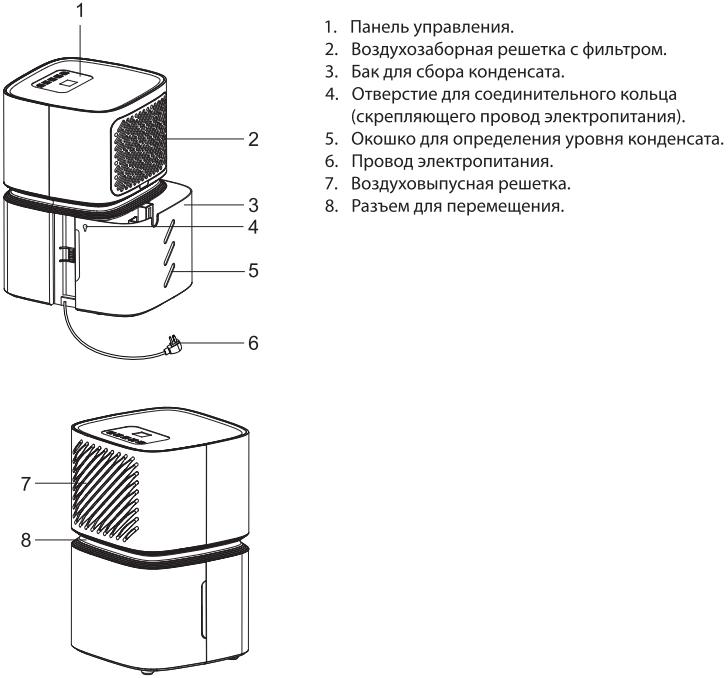 Сушильный мультикомплекс Ballu BDV-12L - Конструкция