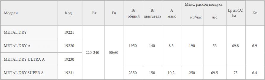 Сушилка для рук Vortice Metal Dry - Характеристики