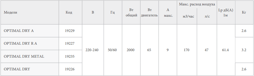 Сушилка для рук Vortice Optimal Dry - Характеристики