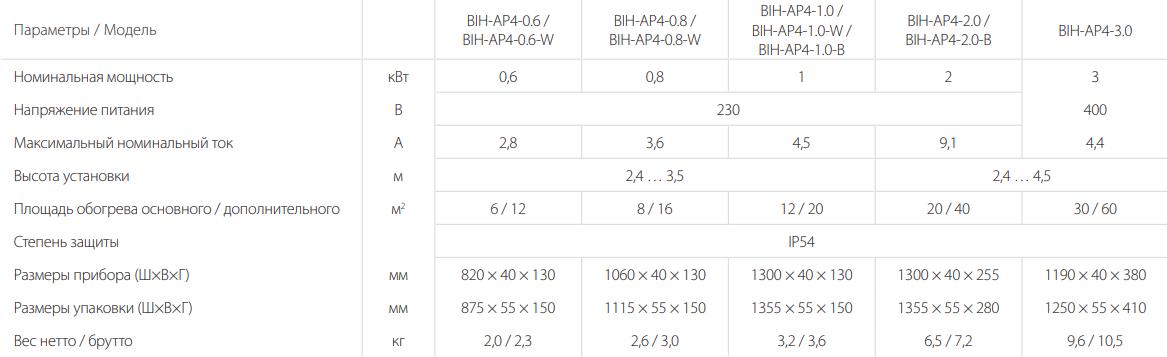 Инфракрасный обогреватель Ballu BIH-AP4 - Характеристики