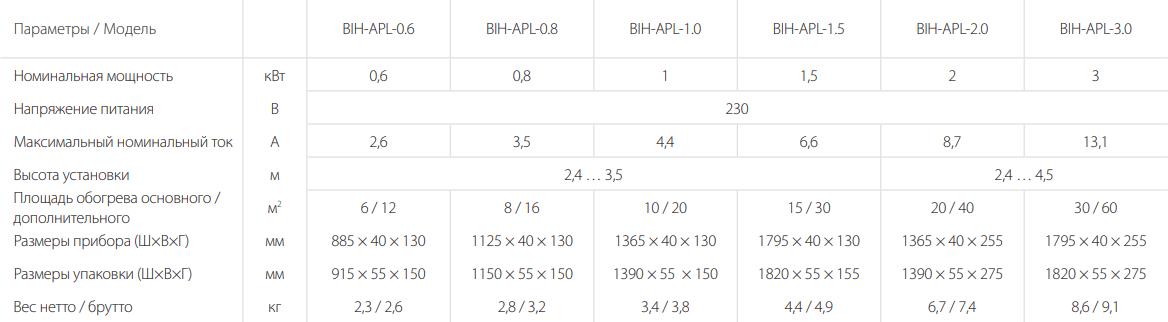 Инфракрасный обогреватель Ballu BIH-APL - Характеристики