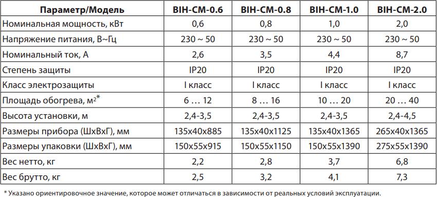 Инфракрасный обогреватель Ballu BIH-CM - Характеристики